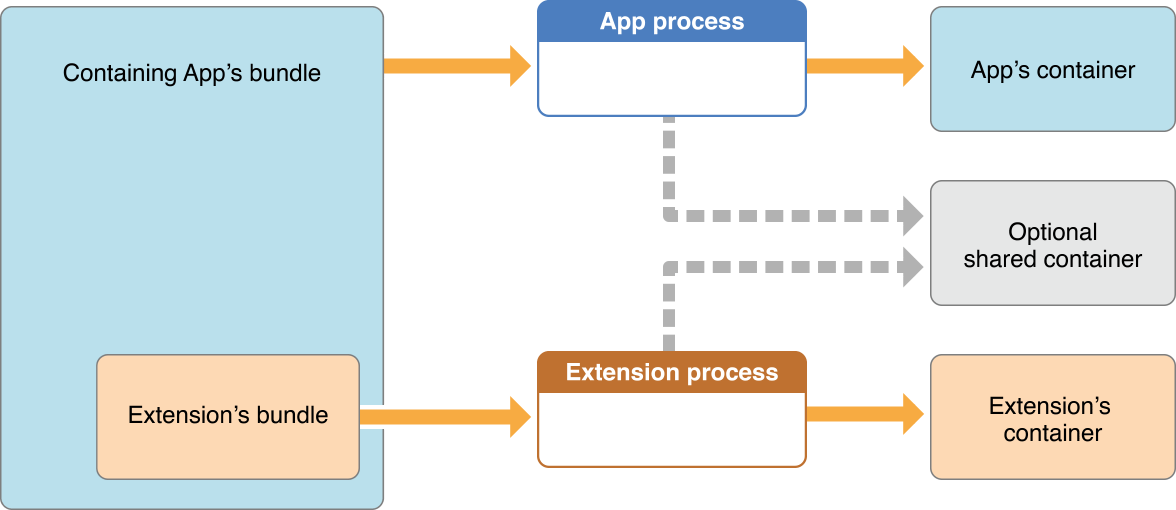 app_extensions_container_restrictions